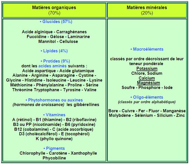 Caractéristiques communes à la plupart des espèces d'algues micro- broyées