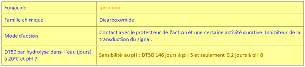 Exemples d'hydrolyse