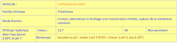 Autres exemples d'hydrolyse